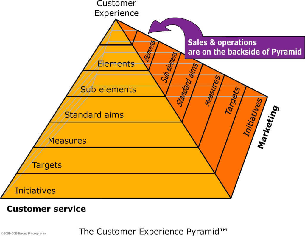 Customer Experience Pyramid v2
